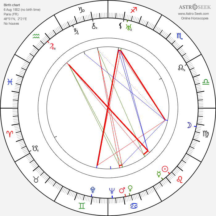 Georges Douking - Astrology Natal Birth Chart