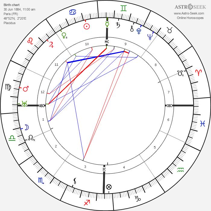 Georges Duhamel - Astrology Natal Birth Chart