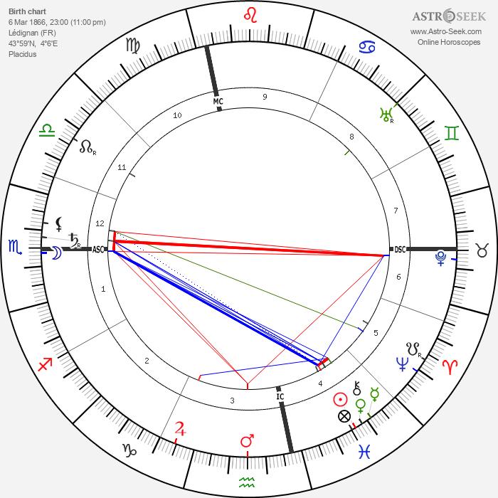 Georges Dumas - Astrology Natal Birth Chart