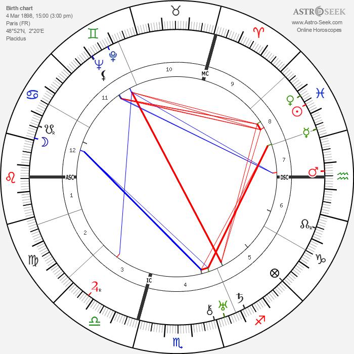 Georges Dumézil - Astrology Natal Birth Chart