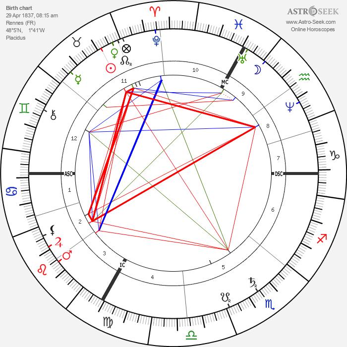 Georges Ernest Boulanger - Astrology Natal Birth Chart