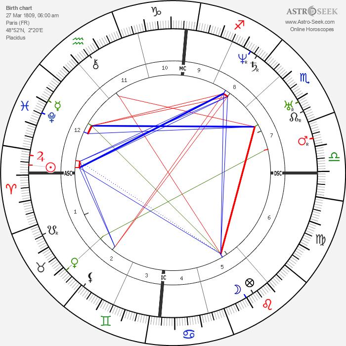 Georges-Eugène Haussmann - Astrology Natal Birth Chart