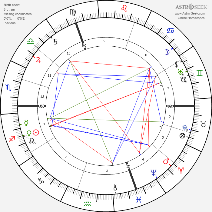 Georges Feydeau - Astrology Natal Birth Chart
