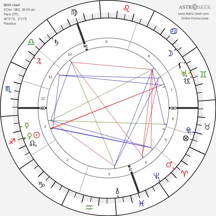 Georges Feydeau - Astrology Natal Birth Chart