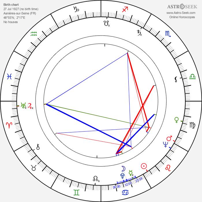 Georges Folgoas - Astrology Natal Birth Chart