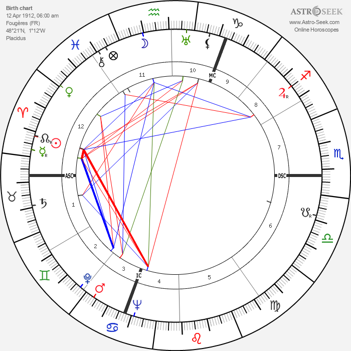 Georges Franju - Astrology Natal Birth Chart