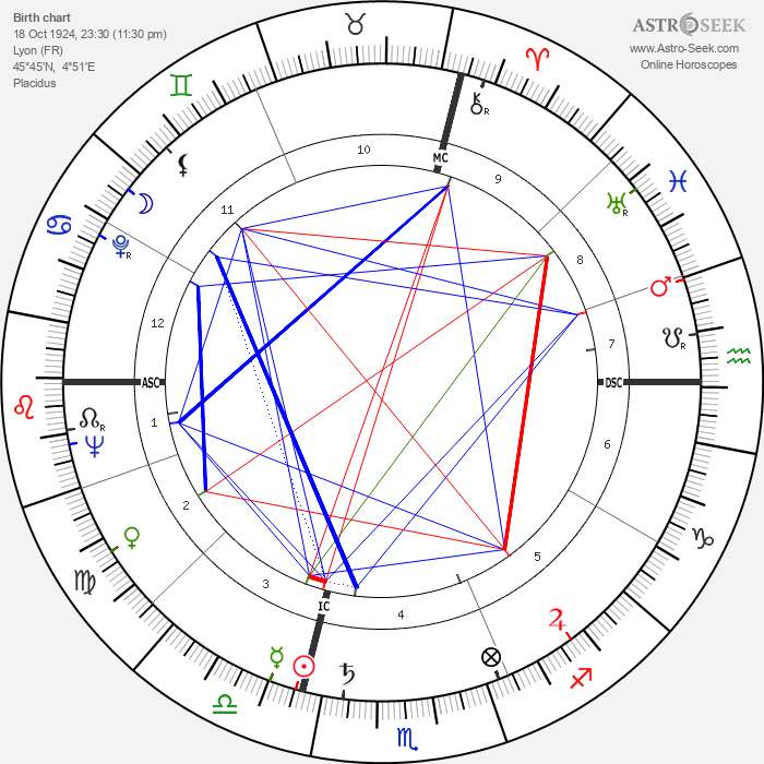 Georges Géret - Astrology Natal Birth Chart