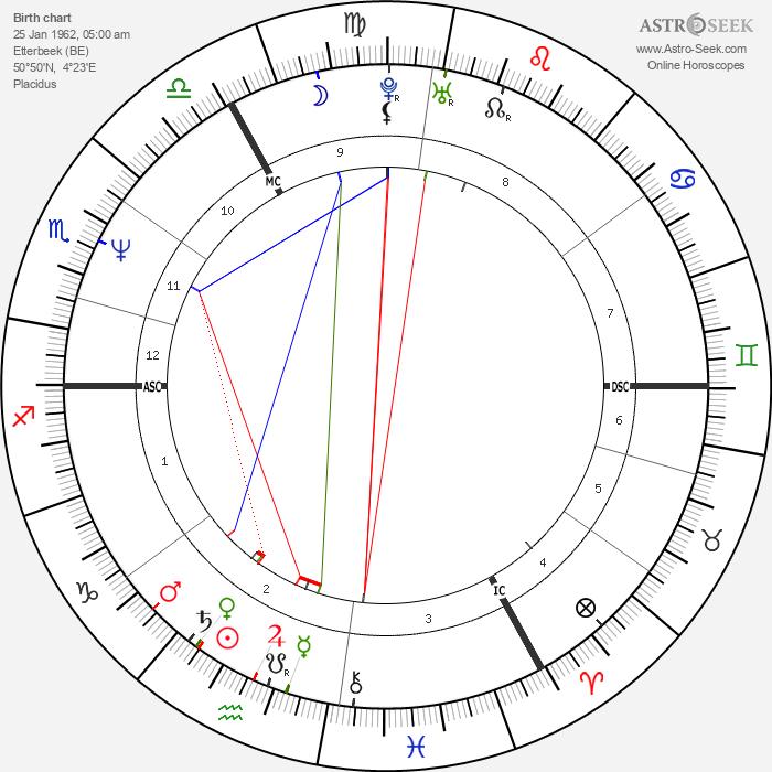 Georges Grün - Astrology Natal Birth Chart