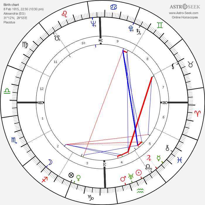 Georges Guétary - Astrology Natal Birth Chart