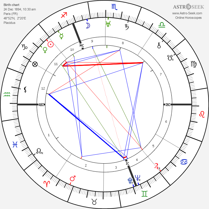 Georges Guynemer - Astrology Natal Birth Chart