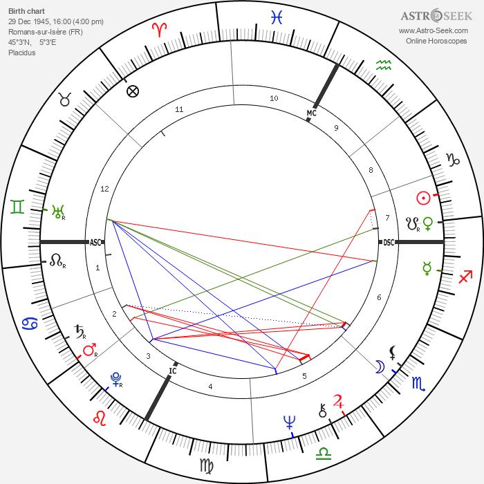 Georges Klein - Astrology Natal Birth Chart