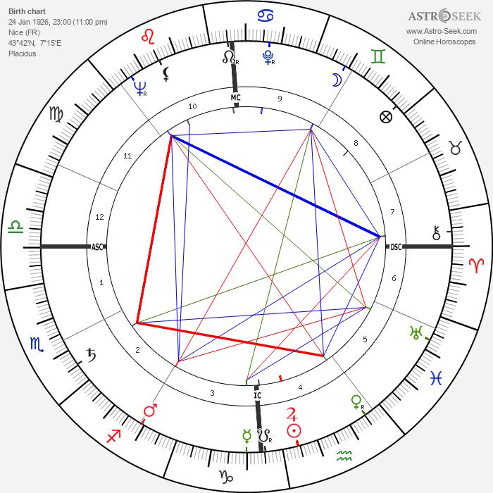 Georges Lautner - Astrology Natal Birth Chart