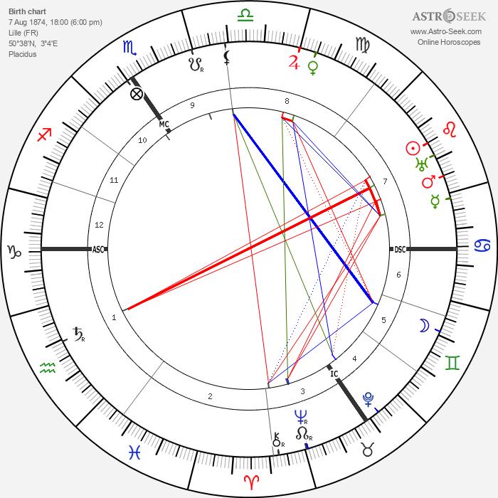 Georges Lefebvre - Astrology Natal Birth Chart