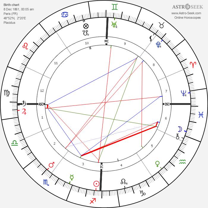 Georges Méliès - Astrology Natal Birth Chart