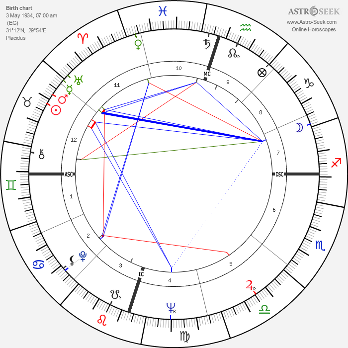 Georges Moustaki - Astrology Natal Birth Chart