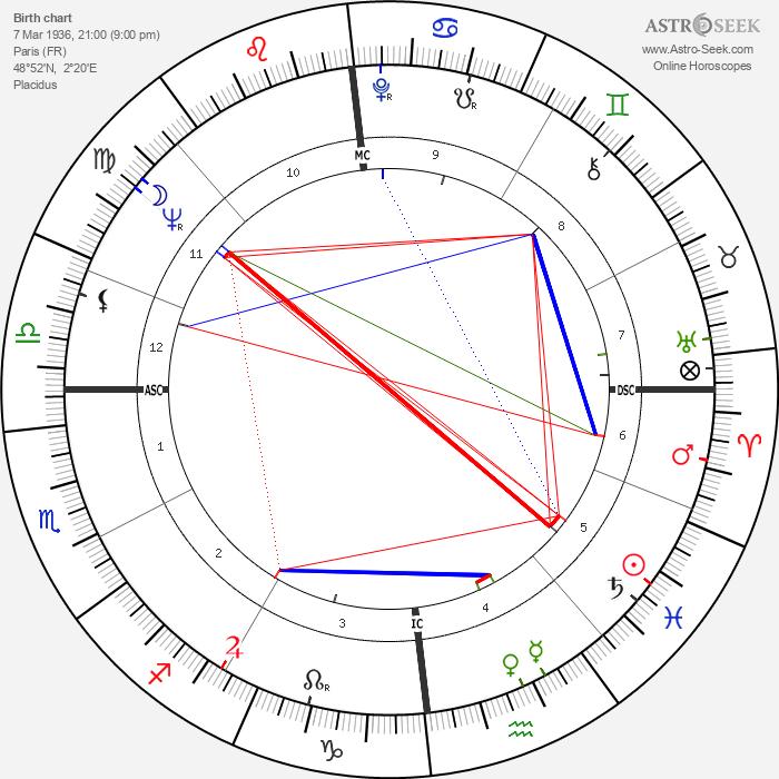 Georges Perec - Astrology Natal Birth Chart