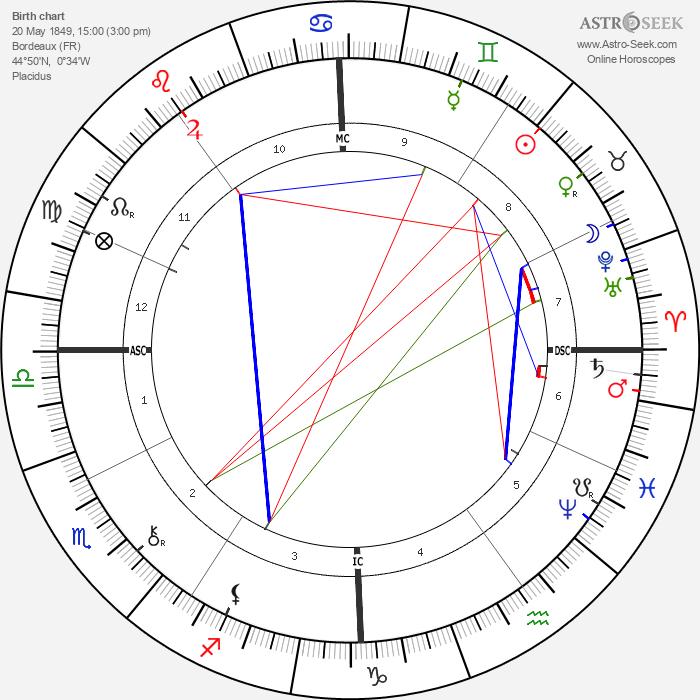 Georges Porto-Riche - Astrology Natal Birth Chart