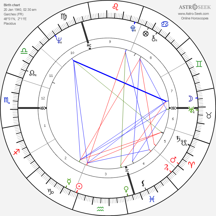 Georges Poujouly - Astrology Natal Birth Chart