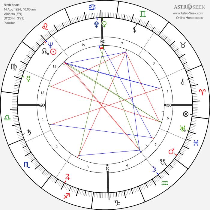Georges Prêtre - Astrology Natal Birth Chart