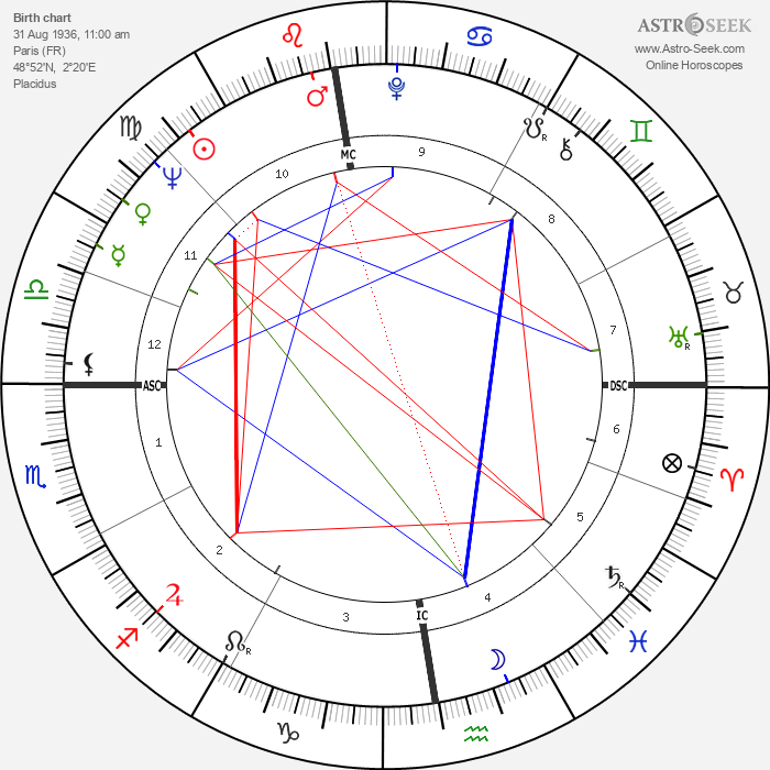Georges Rapin - Astrology Natal Birth Chart