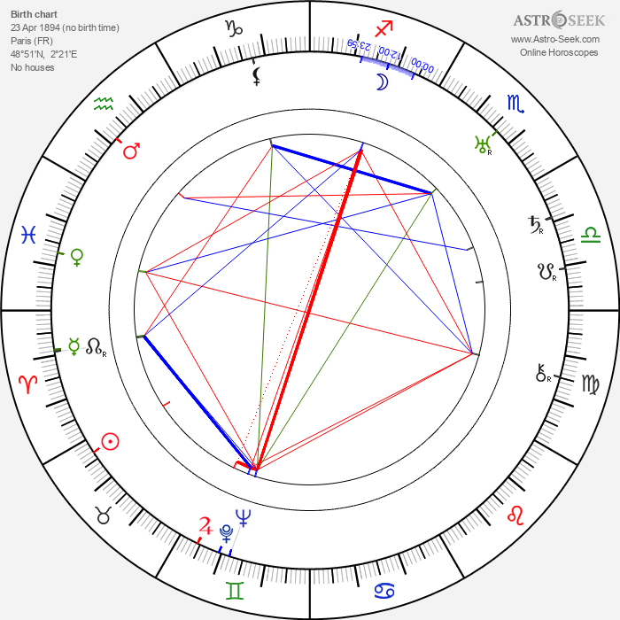 Georges Renavent - Astrology Natal Birth Chart