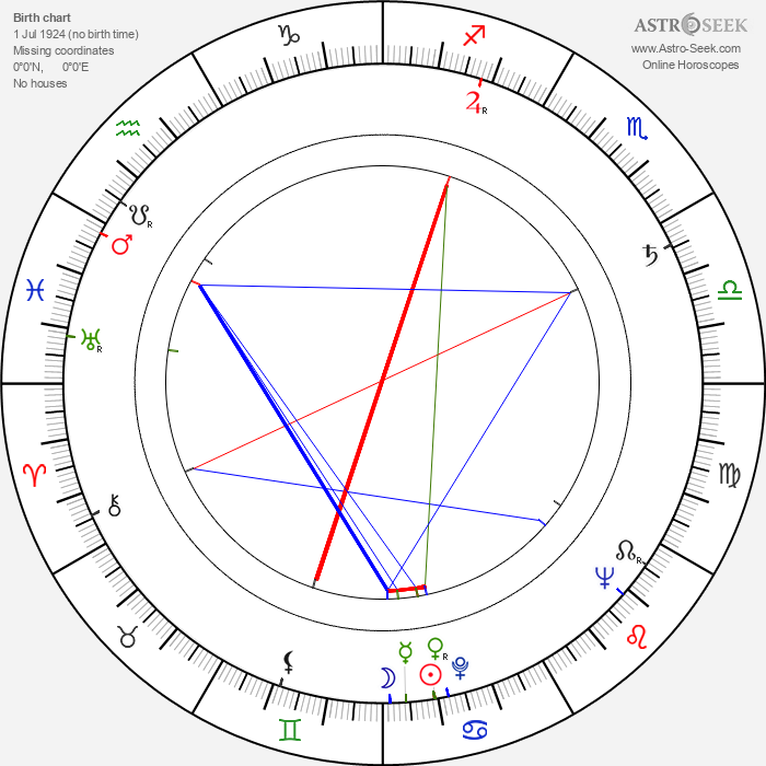 Georges Rivière - Astrology Natal Birth Chart
