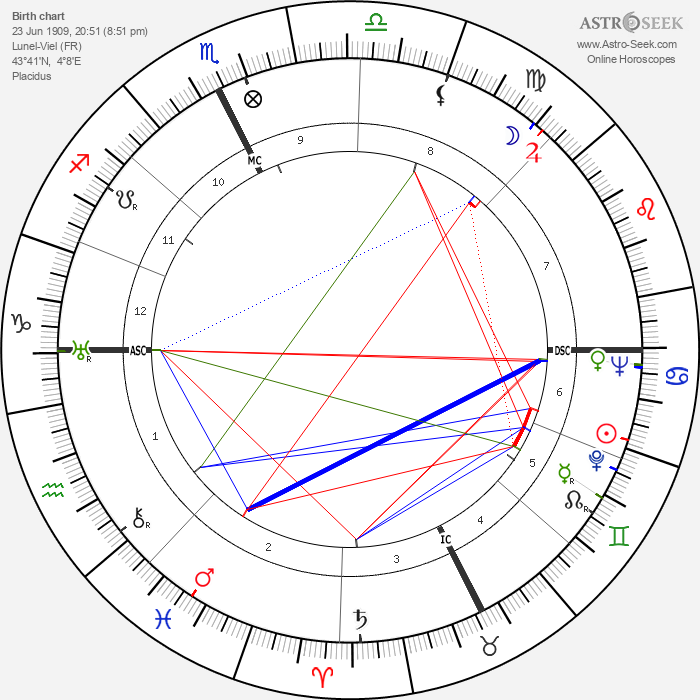 Georges Rouquier - Astrology Natal Birth Chart