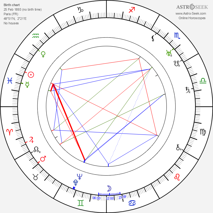 Georges Sellier - Astrology Natal Birth Chart