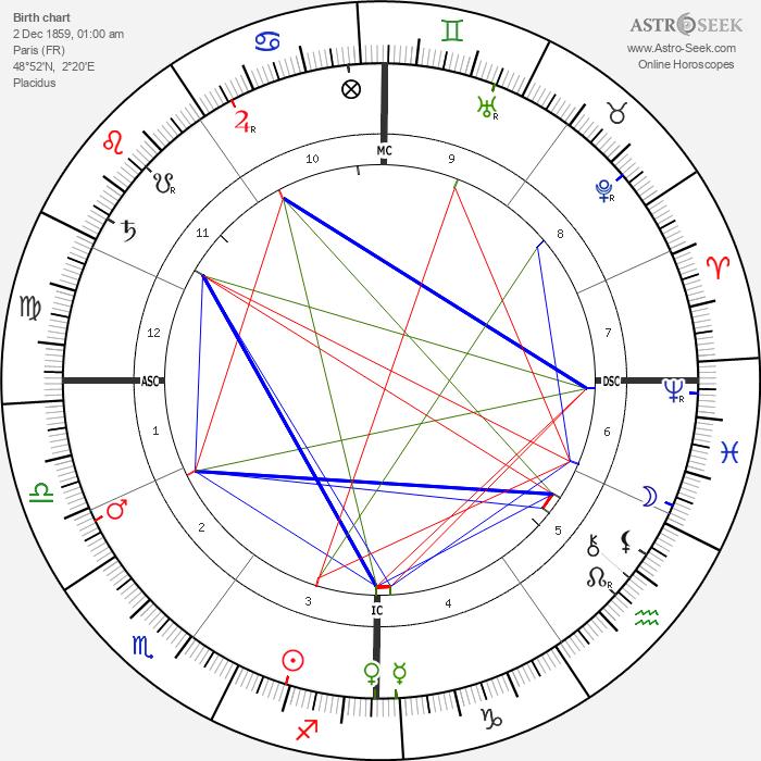 Georges Seurat - Astrology Natal Birth Chart
