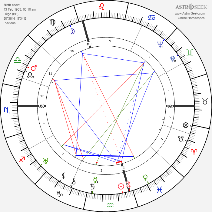 Georges Simenon - Astrology Natal Birth Chart