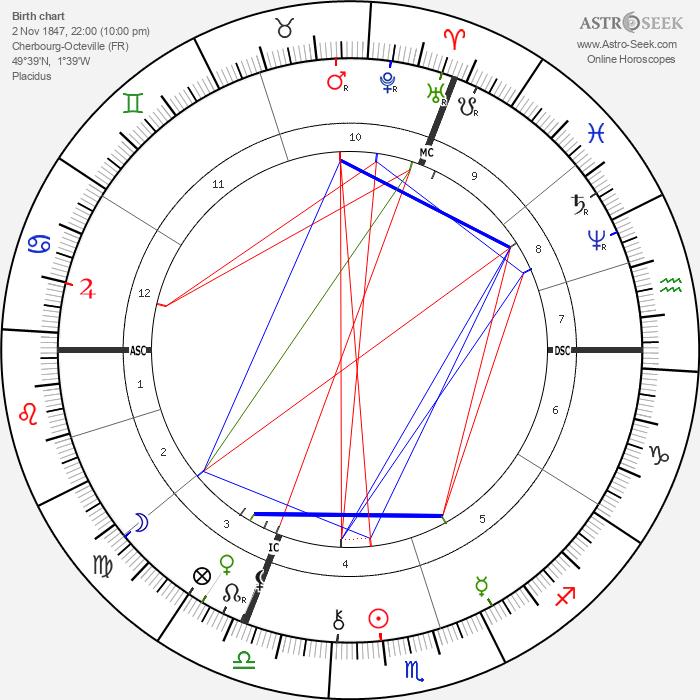Georges Sorel - Astrology Natal Birth Chart