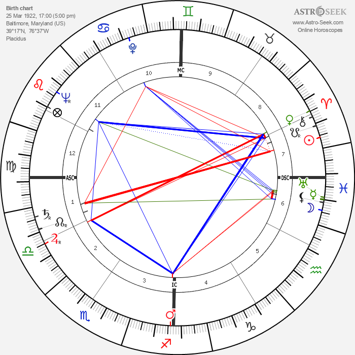 Georges Valade - Astrology Natal Birth Chart