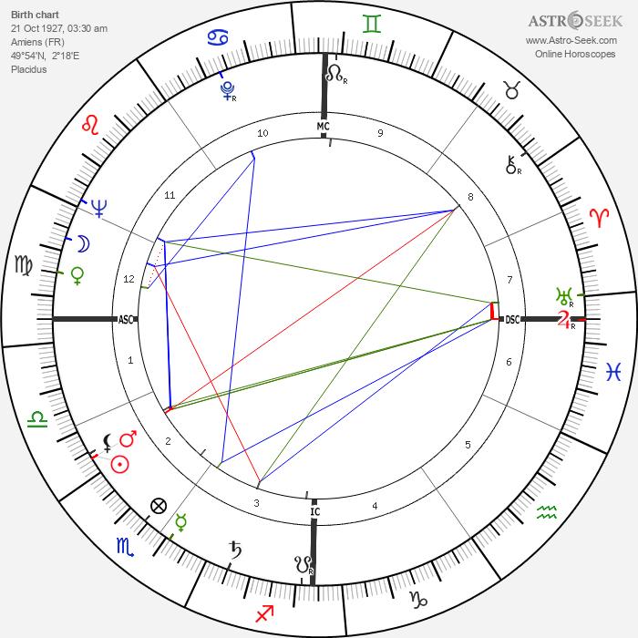Georges Vallerey - Astrology Natal Birth Chart