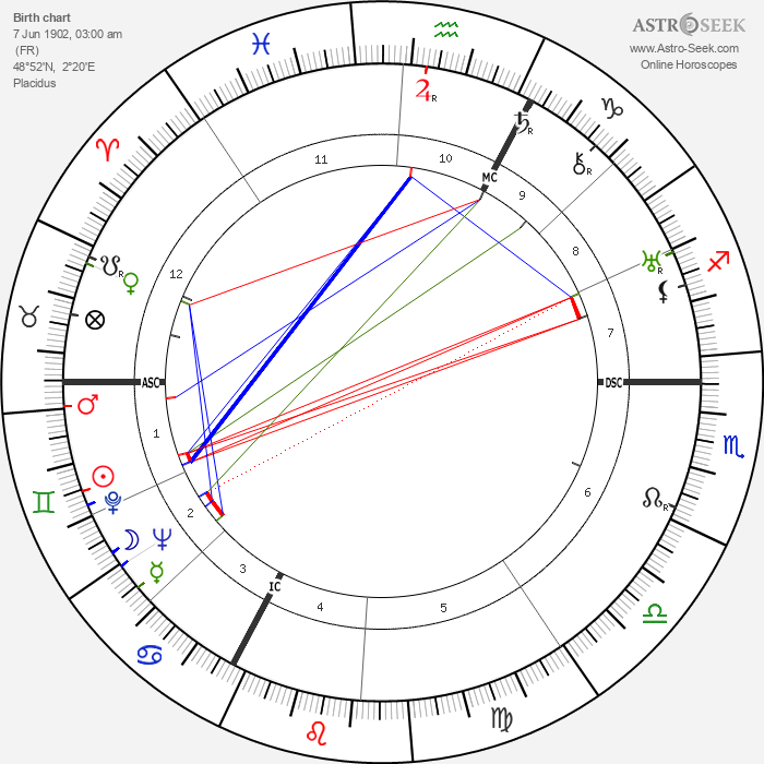 Georges Van Parys - Astrology Natal Birth Chart