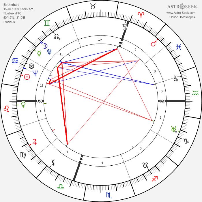 Georges Verriest - Astrology Natal Birth Chart