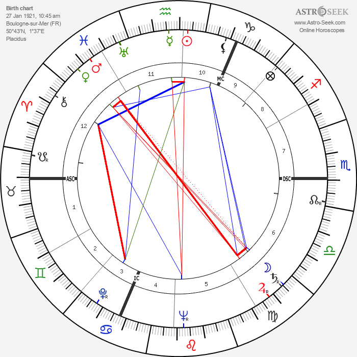 Georges Victor Mathieu - Astrology Natal Birth Chart