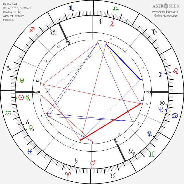 Georges Villaret - Astrology Natal Birth Chart
