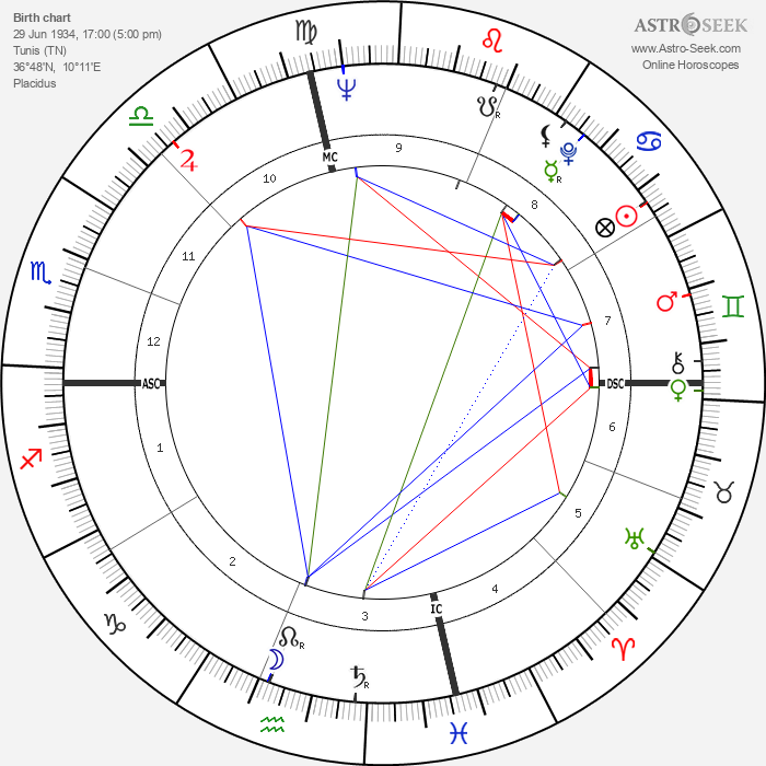 Georges Wolinski - Astrology Natal Birth Chart