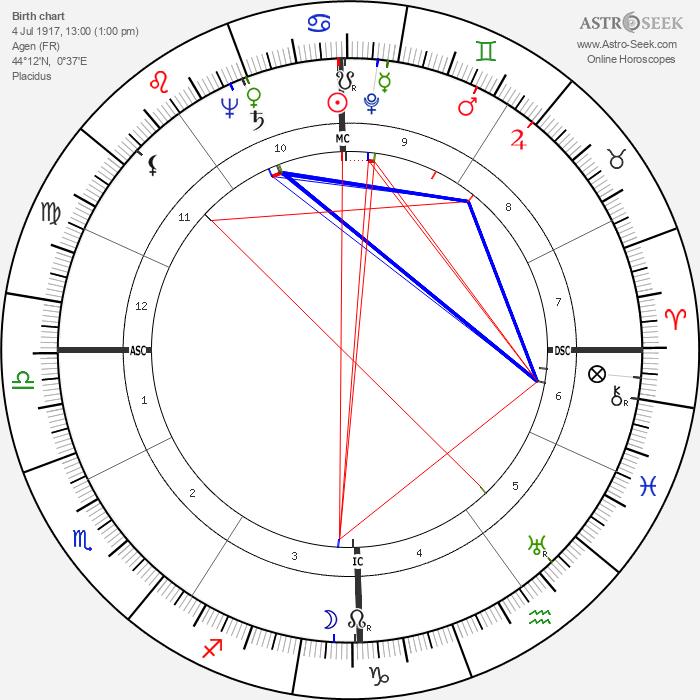 Georgette Plana - Astrology Natal Birth Chart