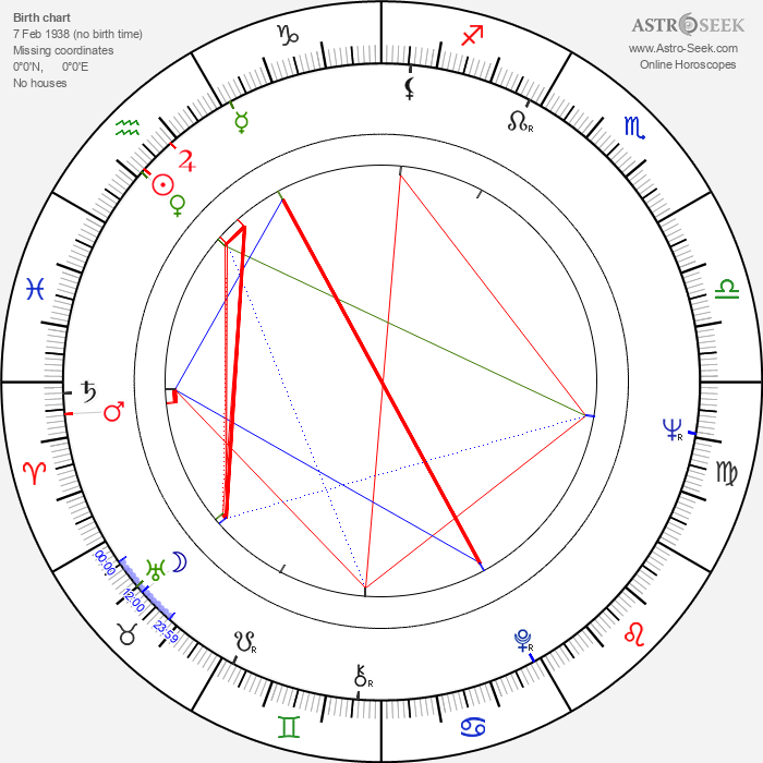 Georgi Dzhubrilov - Astrology Natal Birth Chart