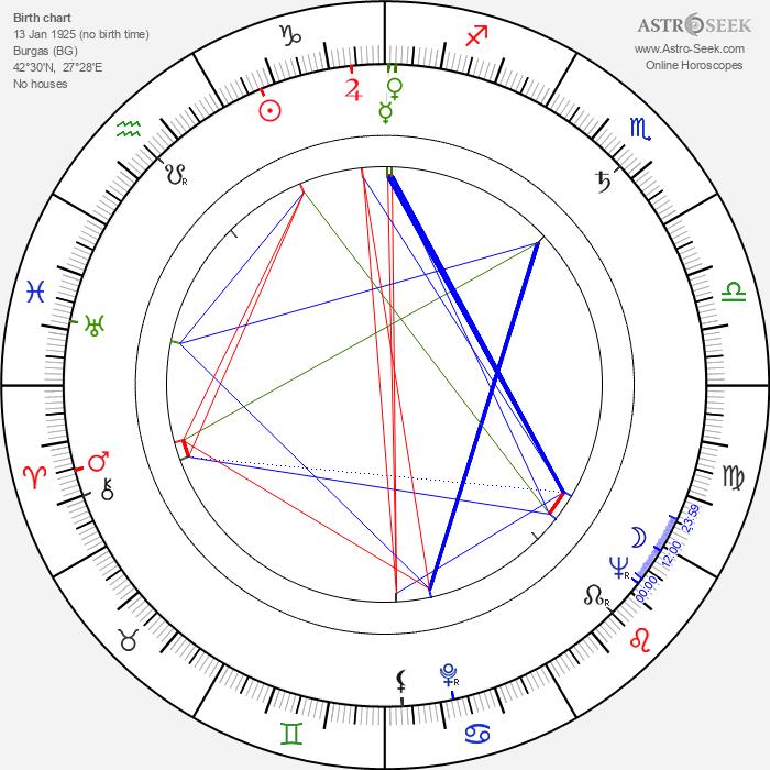 Georgi Kaloyanchev - Astrology Natal Birth Chart