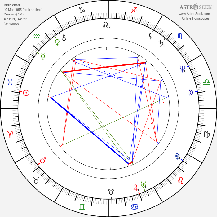 Georgi Kevorkov - Astrology Natal Birth Chart