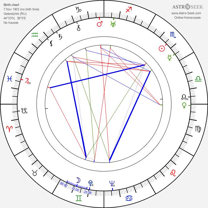 Georgi Millyar - Astrology Natal Birth Chart