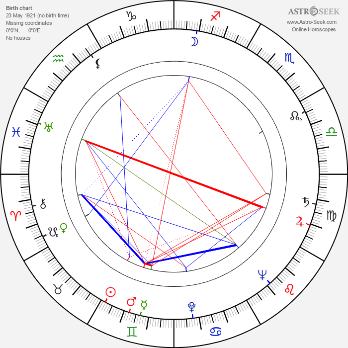 Georgi Natanson - Astrology Natal Birth Chart