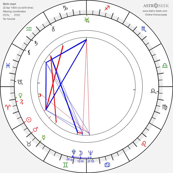 Georgi Nelepp - Astrology Natal Birth Chart