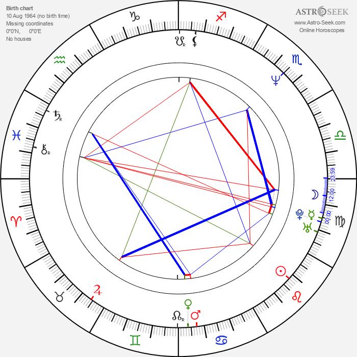 Georgi Staykov - Astrology Natal Birth Chart