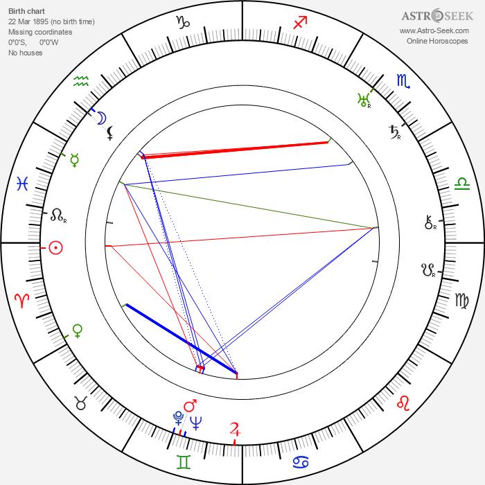 Georgi Tasin - Astrology Natal Birth Chart