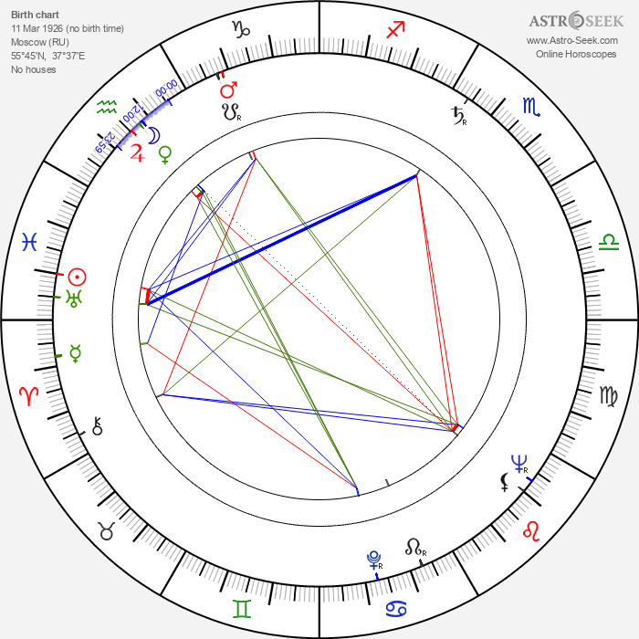 Georgi Yumatov - Astrology Natal Birth Chart