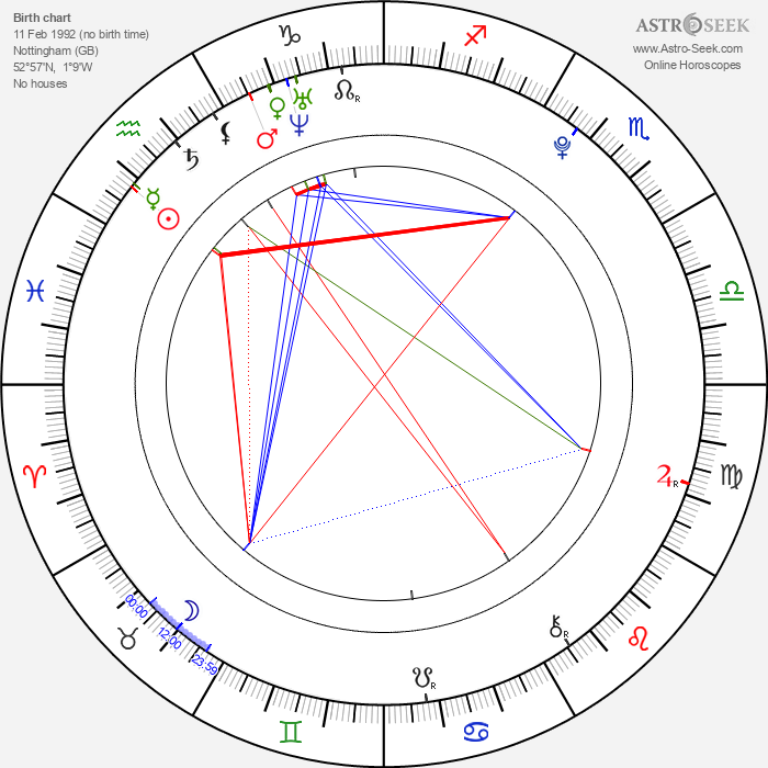 Georgia Groome - Astrology Natal Birth Chart