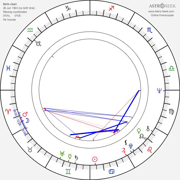 Georgie Fame - Astrology Natal Birth Chart